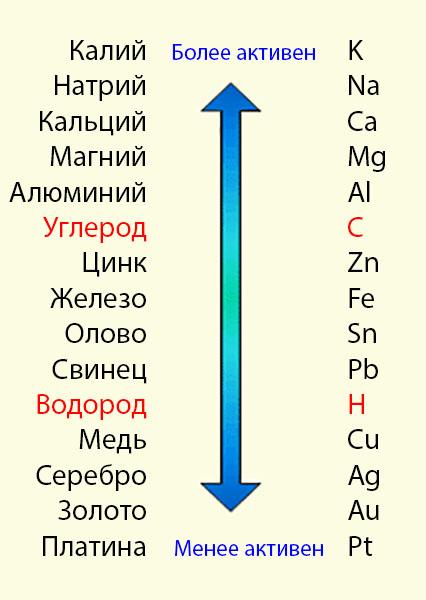 [Изображение: metal-reactivity.jpg]